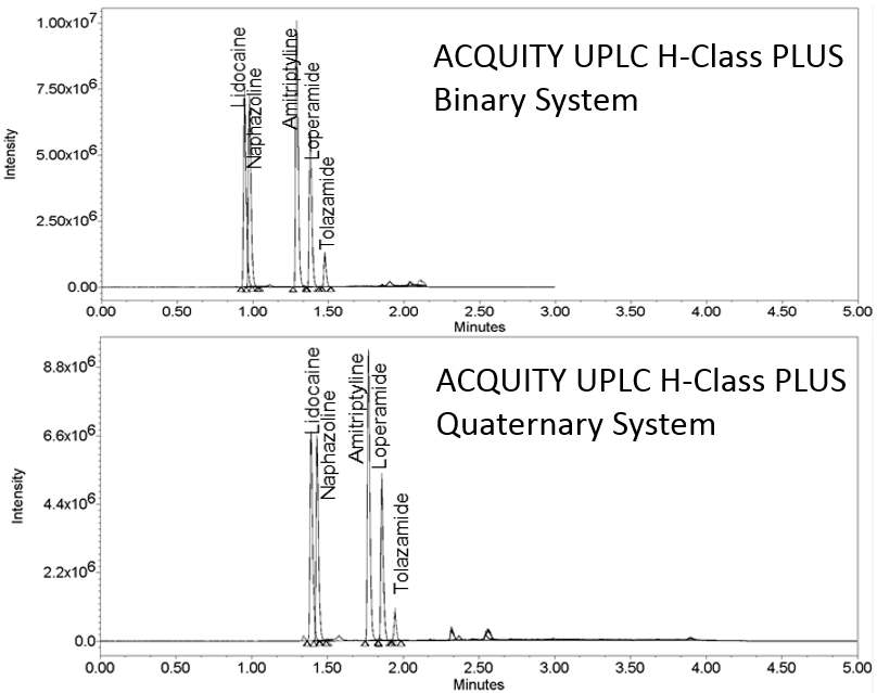 Binary vs quaternary system comparison